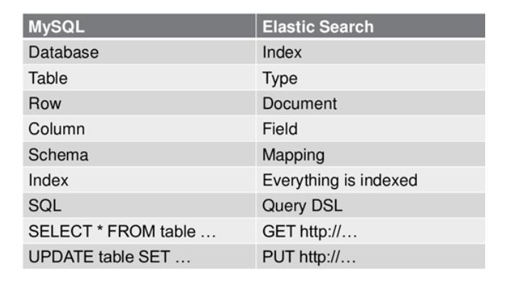 es搜索引擎的原理_es 写入数据的原理,查询数据的原理和倒排索引